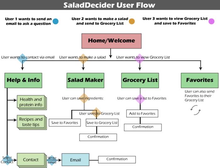 userflows2